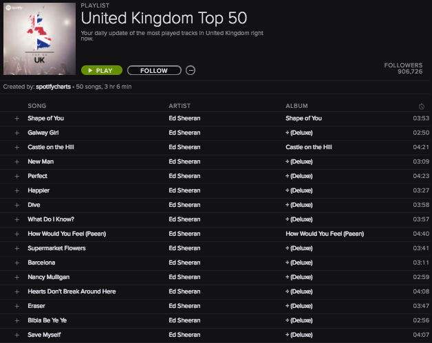 Ed Sheeran Spotify Top 50 UK