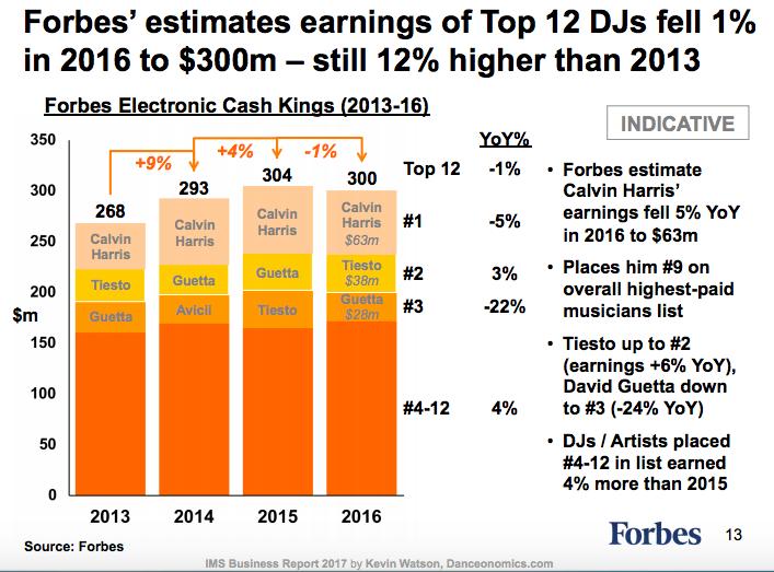 DJ Einkommen IMS 2017 calvin harris