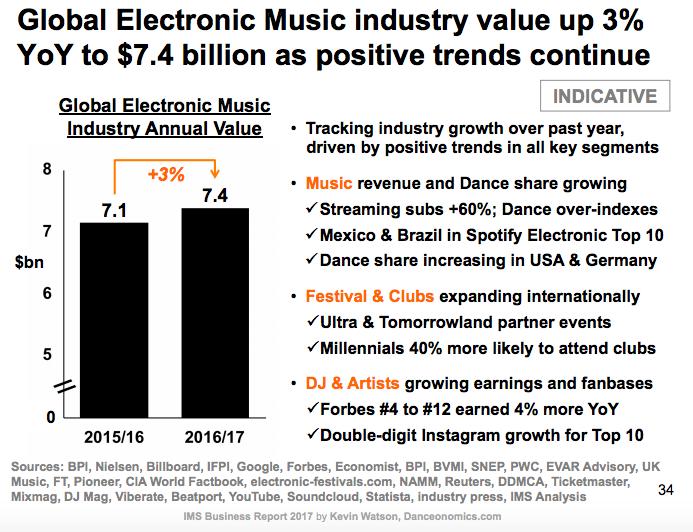 Industrie wachstum EDM IMS 2017